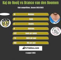 Kaj de Rooij vs Branco van den Boomen h2h player stats