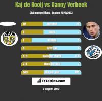 Kaj de Rooij vs Danny Verbeek h2h player stats