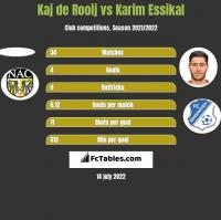 Kaj de Rooij vs Karim Essikal h2h player stats