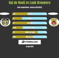 Kaj de Rooij vs Luuk Brouwers h2h player stats