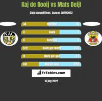 Kaj de Rooij vs Mats Deijl h2h player stats