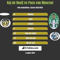 Kaj de Rooij vs Paco van Moorsel h2h player stats