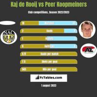 Kaj de Rooij vs Peer Koopmeiners h2h player stats