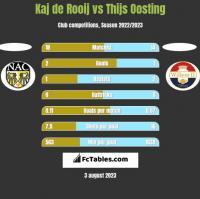 Kaj de Rooij vs Thijs Oosting h2h player stats