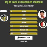 Kaj de Rooij vs Mohamed Taabouni h2h player stats