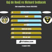 Kaj de Rooij vs Richard Sedlacek h2h player stats