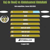 Kaj de Rooij vs Abdulsamed Abdullahi h2h player stats