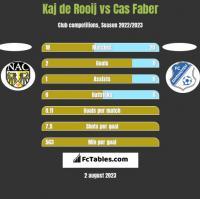 Kaj de Rooij vs Cas Faber h2h player stats