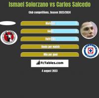 Ismael Solorzano vs Carlos Salcedo h2h player stats