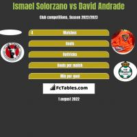 Ismael Solorzano vs David Andrade h2h player stats