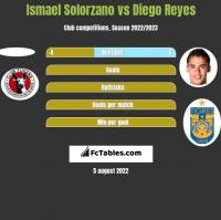 Ismael Solorzano vs Diego Reyes h2h player stats