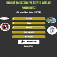 Ismael Solorzano vs Edwin William Hernandez h2h player stats