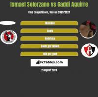 Ismael Solorzano vs Gaddi Aguirre h2h player stats