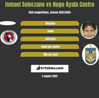 Ismael Solorzano vs Hugo Ayala Castro h2h player stats