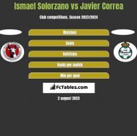 Ismael Solorzano vs Javier Correa h2h player stats