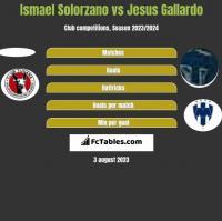 Ismael Solorzano vs Jesus Gallardo h2h player stats