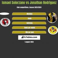 Ismael Solorzano vs Jonathan Rodriguez h2h player stats