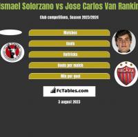 Ismael Solorzano vs Jose Carlos Van Rankin h2h player stats