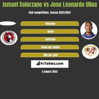 Ismael Solorzano vs Jose Leonardo Ulloa h2h player stats
