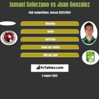 Ismael Solorzano vs Juan Gonzalez h2h player stats