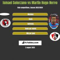 Ismael Solorzano vs Martin Hugo Nervo h2h player stats