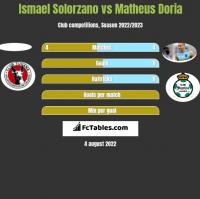 Ismael Solorzano vs Matheus Doria h2h player stats