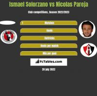 Ismael Solorzano vs Nicolas Pareja h2h player stats
