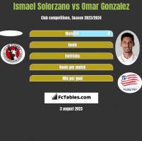 Ismael Solorzano vs Omar Gonzalez h2h player stats