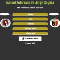 Ismael Solorzano vs Jorge Segura h2h player stats