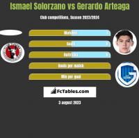 Ismael Solorzano vs Gerardo Arteaga h2h player stats