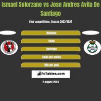 Ismael Solorzano vs Jose Andres Avila De Santiago h2h player stats
