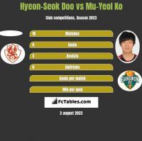 Hyeon-Seok Doo vs Mu-Yeol Ko h2h player stats