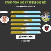 Hyeon-Seok Doo vs Seung-Dae Kim h2h player stats