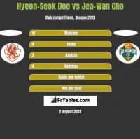 Hyeon-Seok Doo vs Jea-Wan Cho h2h player stats