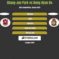 Chang-Jun Park vs Dong-Hyun Do h2h player stats