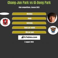 Chang-Jun Park vs Gi-Dong Park h2h player stats