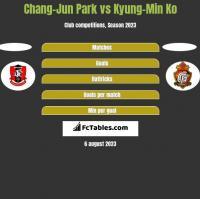 Chang-Jun Park vs Kyung-Min Ko h2h player stats