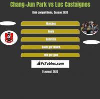 Chang-Jun Park vs Luc Castaignos h2h player stats