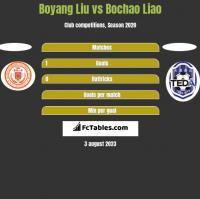 Boyang Liu vs Bochao Liao h2h player stats
