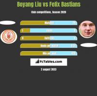 Boyang Liu vs Felix Bastians h2h player stats