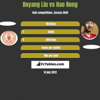Boyang Liu vs Hao Rong h2h player stats