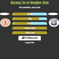 Boyang Liu vs Honglue Zhao h2h player stats