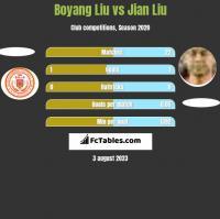 Boyang Liu vs Jian Liu h2h player stats