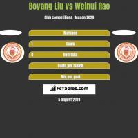 Boyang Liu vs Weihui Rao h2h player stats