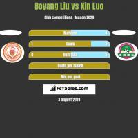 Boyang Liu vs Xin Luo h2h player stats