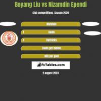Boyang Liu vs Nizamdin Ependi h2h player stats