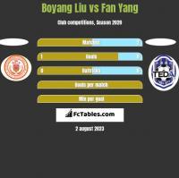 Boyang Liu vs Fan Yang h2h player stats