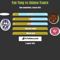 Fan Yang vs Adama Traore h2h player stats