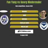 Fan Yang vs Georg Niedermaier h2h player stats