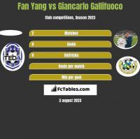 Fan Yang vs Giancarlo Gallifuoco h2h player stats